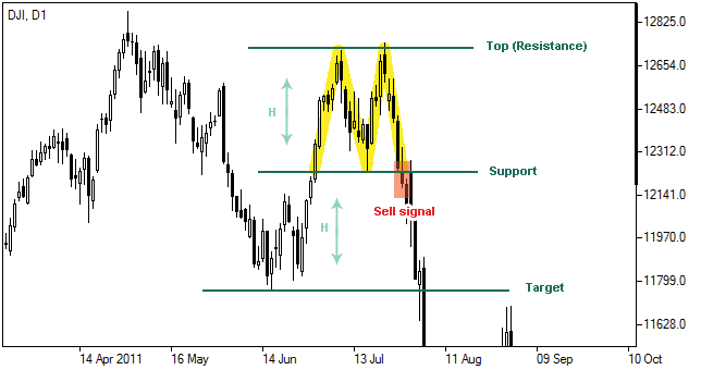 Double top forex