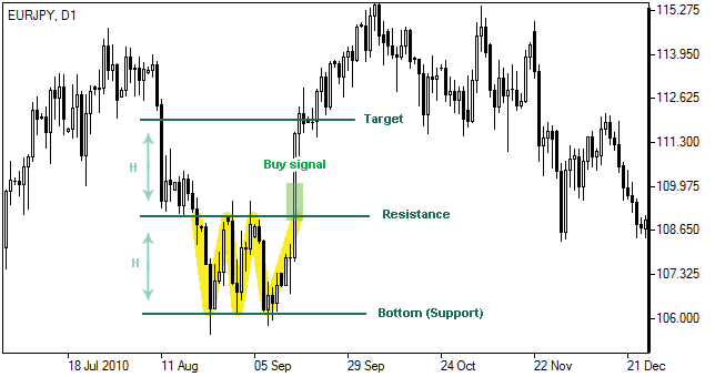 Forex triple bottom
