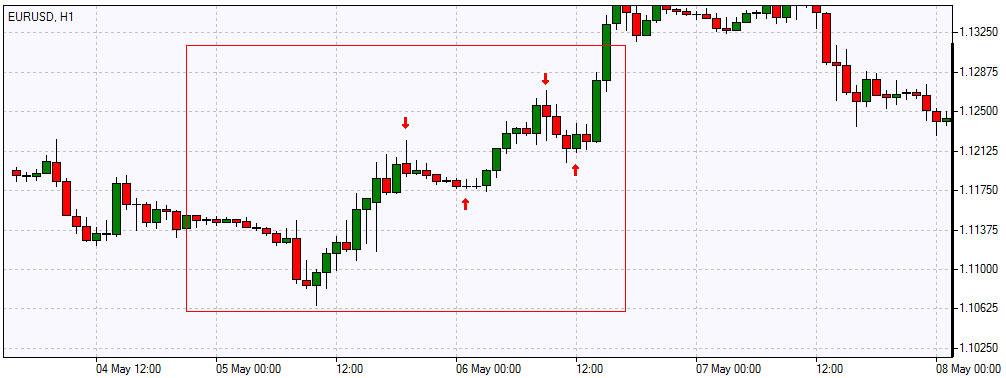 Forex trading strategies uk